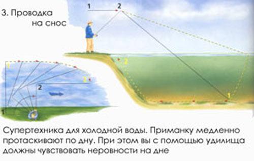 типы проводки при ловли щуки